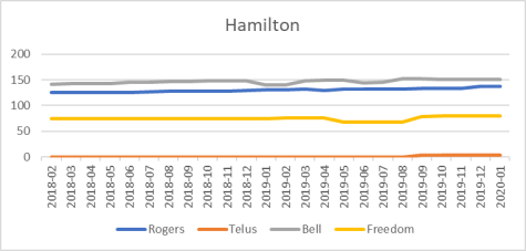 Hamilton cell site counts