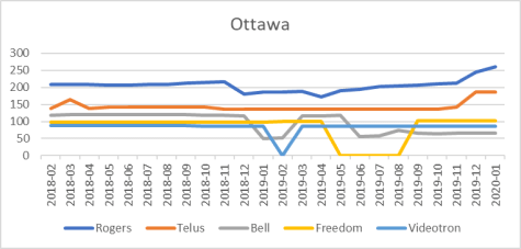 Ottawa cell site counts