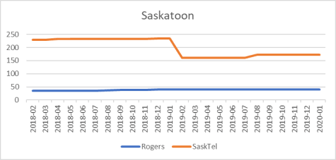 Saskatoon cell site counts