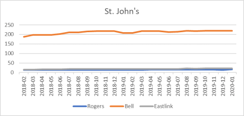 St. John's cell site counts