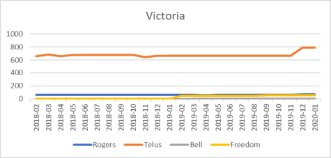 Victoria cell site counts