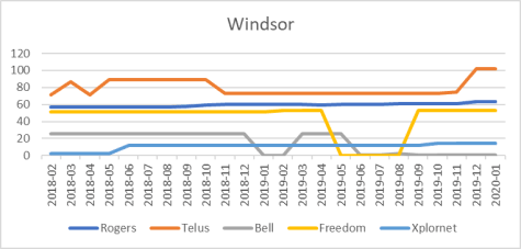 Windsor cell site counts