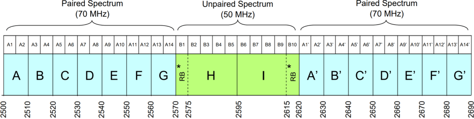BRS Frequency blocks in the 2500MHz band, including Block I which Rogers uses for 5G