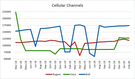 Graph of channel counts for Rogers, Telus, Bell from Mar 2018 to Feb 2020
