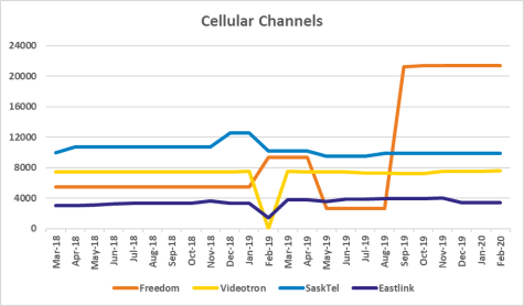 Graph of channel counts for Freedom, Videotron, SaskTel, Eastlink from Mar 2018 to Feb 2020