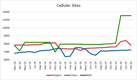 Graph of site counts for Rogers, Telus, Bell from Mar 2018 to Feb 2020