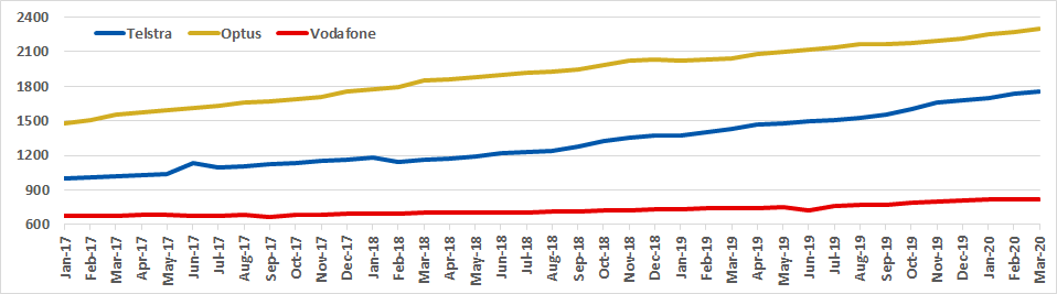 Graph of Australian spectrum capacity for Telstra, Optus and Vodafone from Jan 2017 to Mar 2020