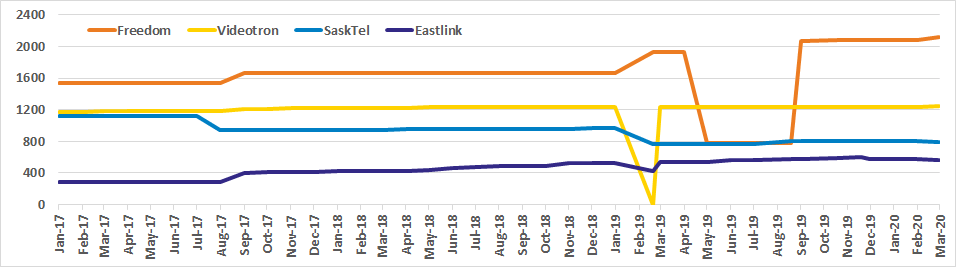 Graph of Canadian site counts for Freedom, Videotron, SaskTel, Eastlink from Oct 2017 to Mar 2020