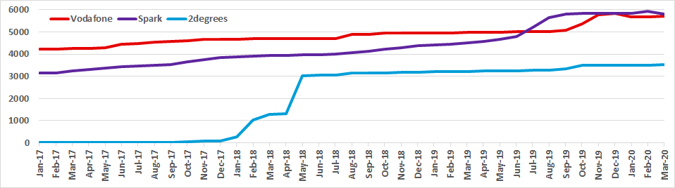 Graph of New Zealand channel counts for Vodafone, Spark and 2degrees from Jan 2017 to Mar 2020