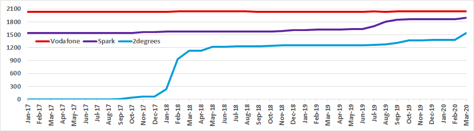Graph of New Zealand site counts for Vodafone, Spark and 2degrees from Jan 2017 to Mar 2020