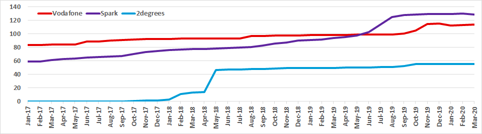 Graph of New Zealand spectrum capacity for Vodafone, Spark and 2degrees from Jan 2017 to Mar 2020
