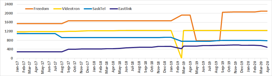 Graph of Canadian site counts for Freedom, Videotron, SaskTel, Eastlink from Oct 2017 to Apr 2020