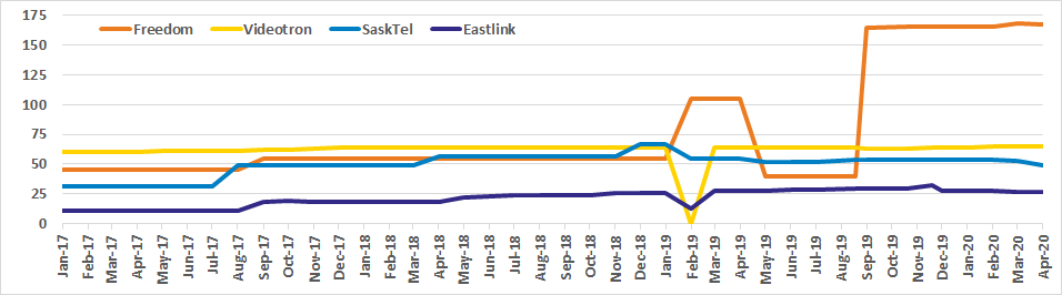 Graph of Canadian spectrum capacity for Freedom, Videotron, SaskTel, Eastlink from Jan 2017 to Apr 2020
