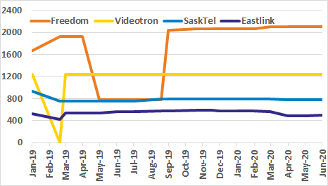 Freedom, Videotron, SaskTel, Eastlink site count graph for past 18 months