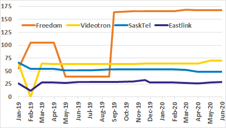 Freedom, Videotron, SaskTel, Eastlink occupied spectrum graph for past 18 months